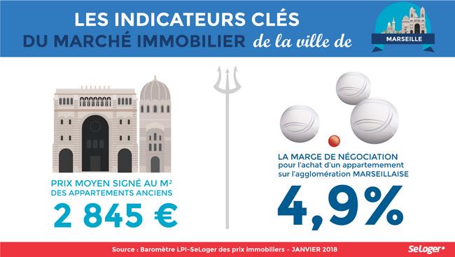 Negociation Prix Immobilier Marseille Janvier 2018 Png La Lettre