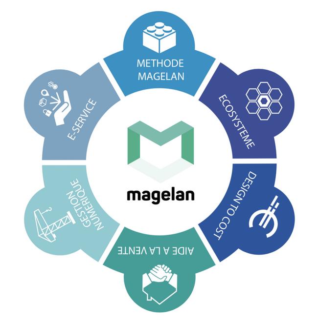 Ecosystème MAGELAN