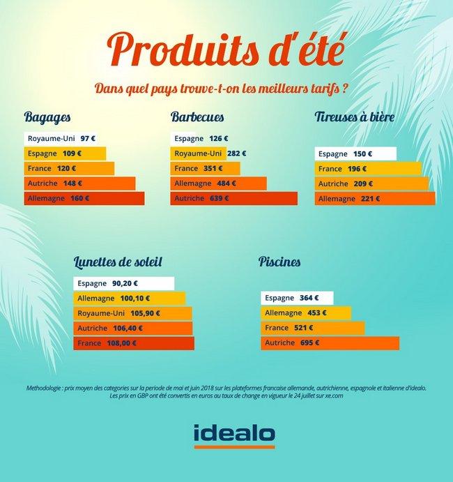 Quels sont les produits stars de l'été et où les trouver en Europe au meilleur prix 1