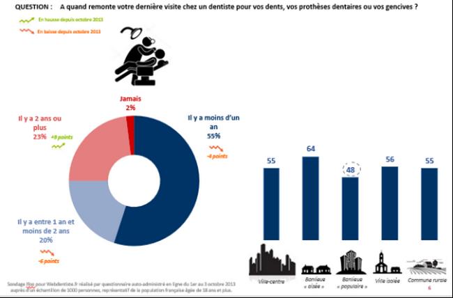 4008ec8da5dbce PARIS   Plus d un Français sur trois (35%) a déjà renoncé à des ...