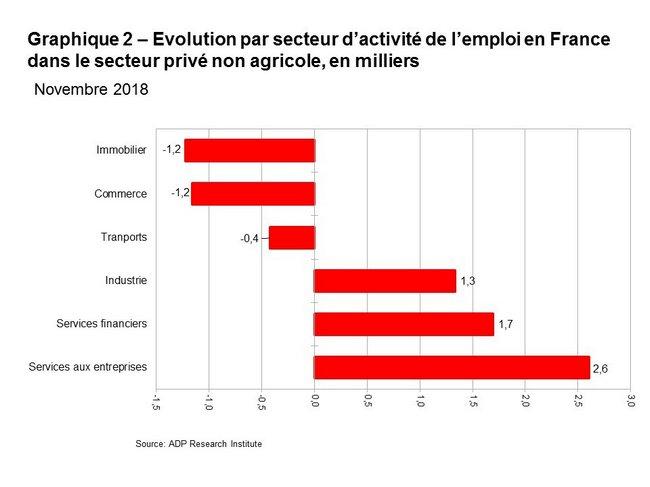 Le secteur privé français a créé 2 300 emplois en novembre 2018 1