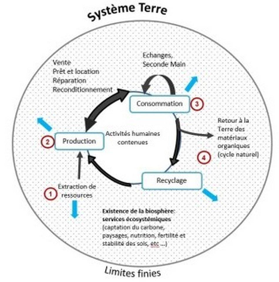 Walter France - Economie circulaire dans les entreprises