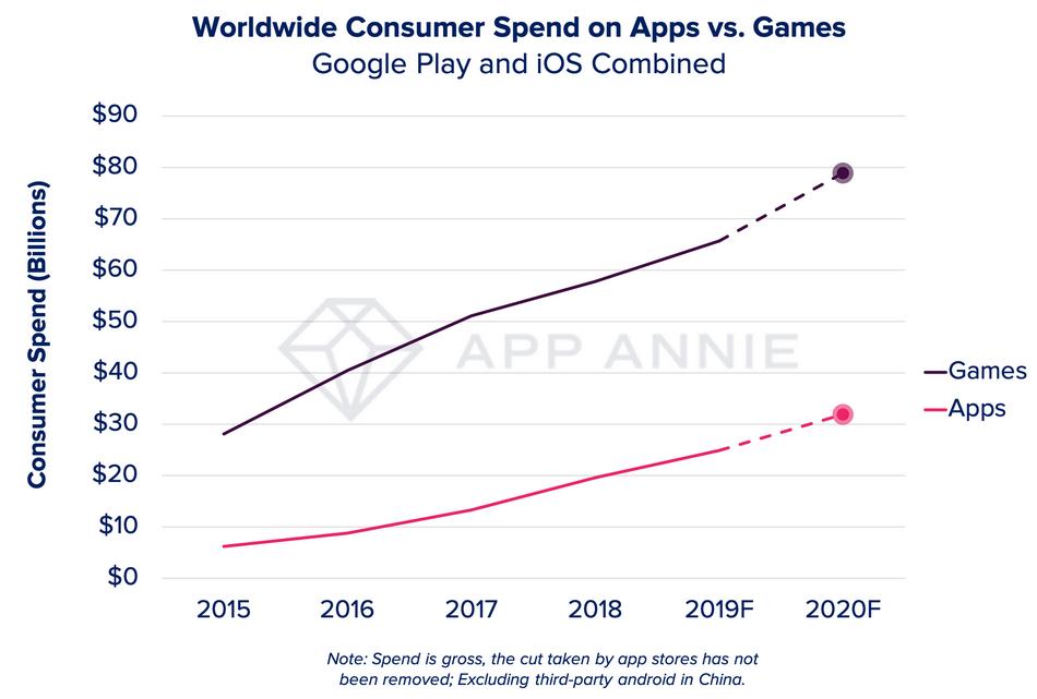 Plus de 105 milliards de dollars de dépenses consommateurs prévues dans le monde pour 2020 2
