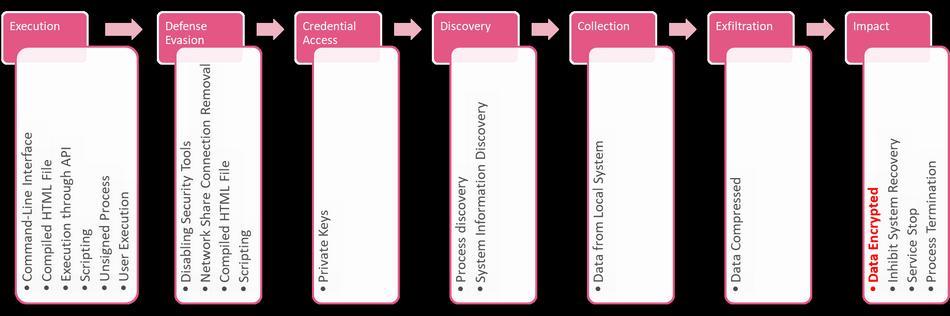 Utilisation de MITRE ATT&CK pour enquêter sur le logiciel rançonneur RobbinHood 1