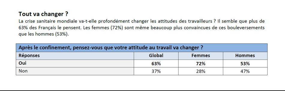 Les attitudes des Français au travail vont-elles changer après le confinement 1