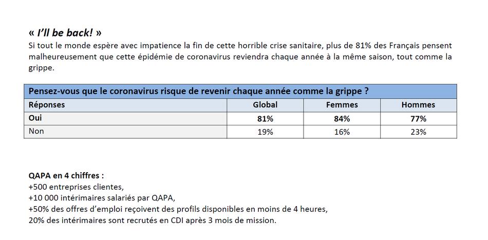 Les attitudes des Français au travail vont-elles changer après le confinement 3