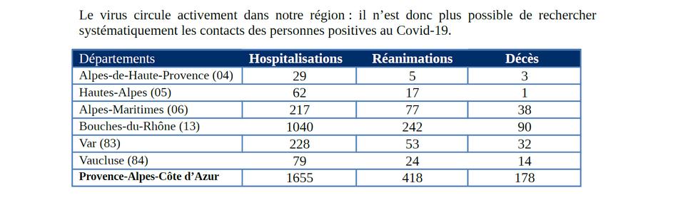 Point de situation en région Provence-Alpes-Côte d'Azur ce samedi 4 avril 2020