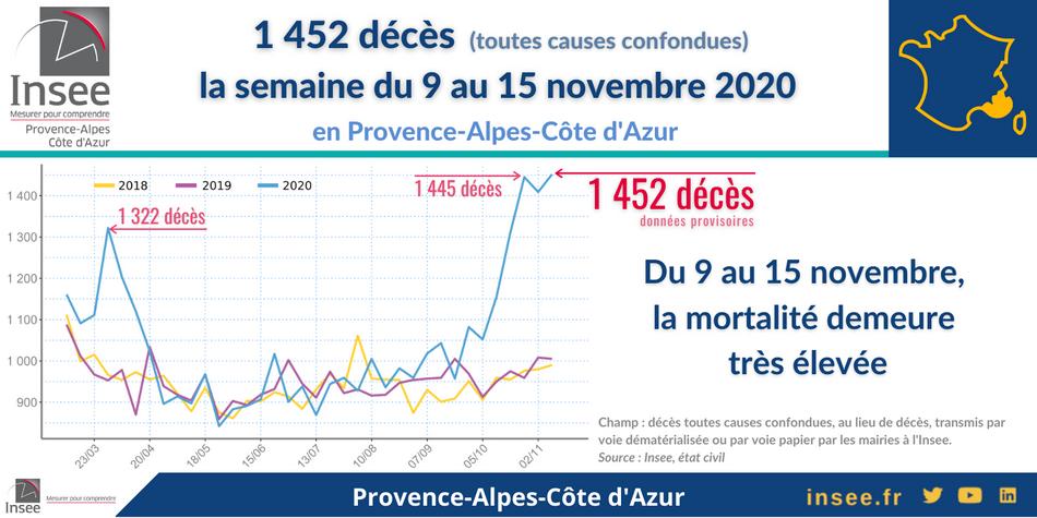 Nombre de décès enregistrés en Provence-Alpes-Côte d'Azur 1