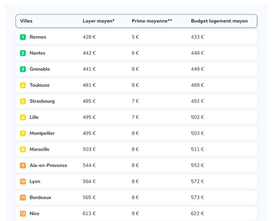 Budget étudiant, quelles sont les villes les plus chères pour se loger