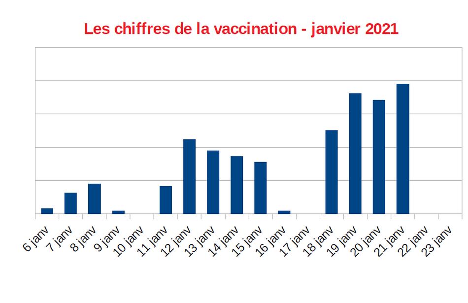 les chiffres de la vaccination dans le var, janvier 2021
