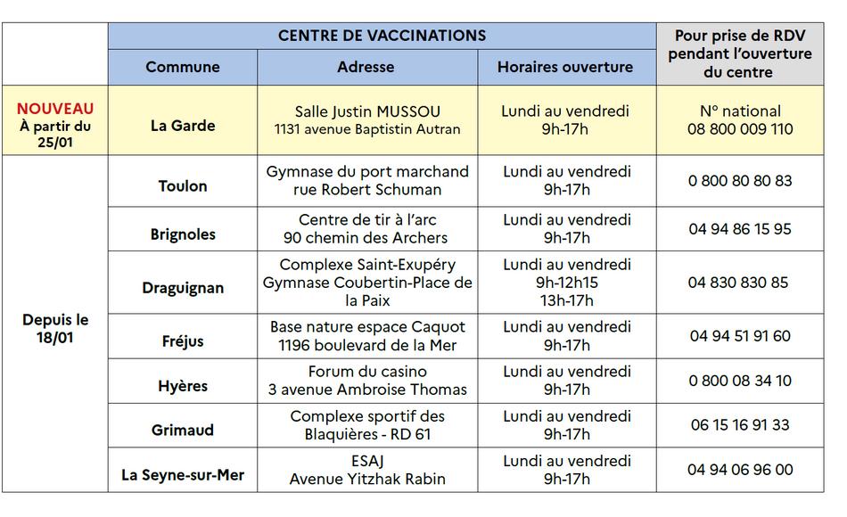 ouverture centre vaccination dans le var