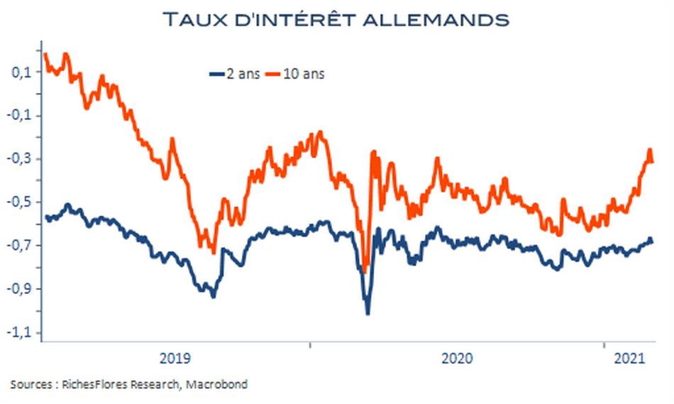 La BCE n'est pas encore prise en étau